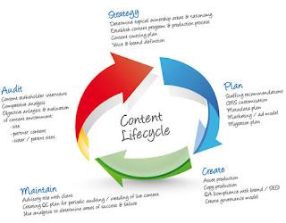Los contenidos en marketing: acción vs. descripción