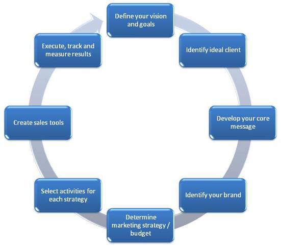 Qué es y cómo se construye una estrategia social media