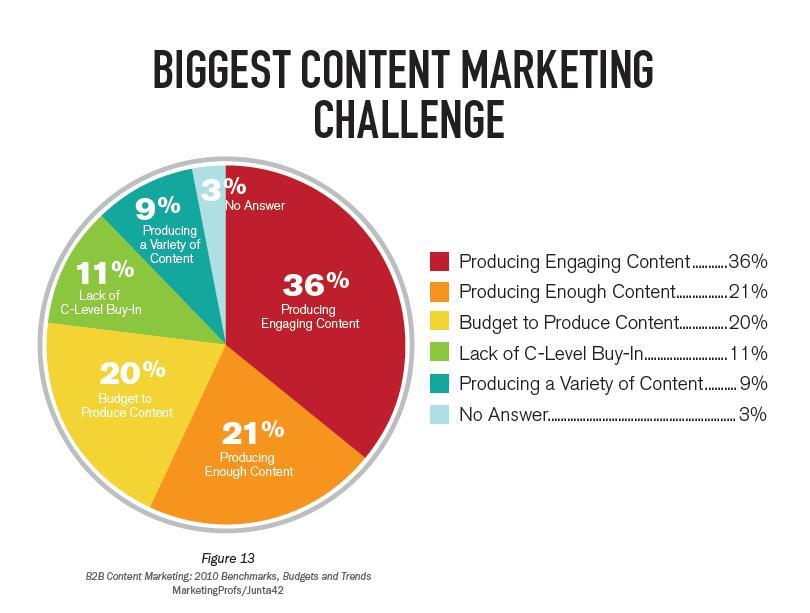 Qué es Content Marketing y cómo sacarle provecho para el Social Media