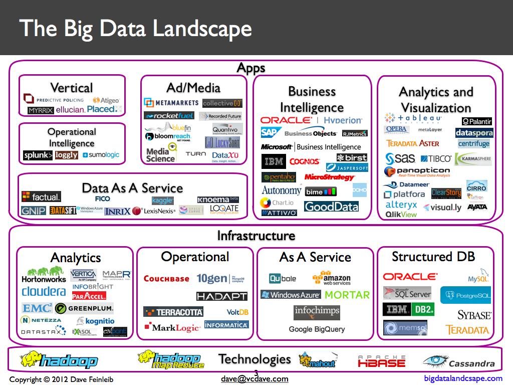 Big-Data-Trends
