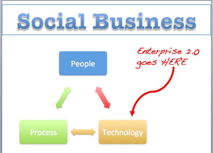 Tener Community Manager no convierte a tu empresa en Negocio Social