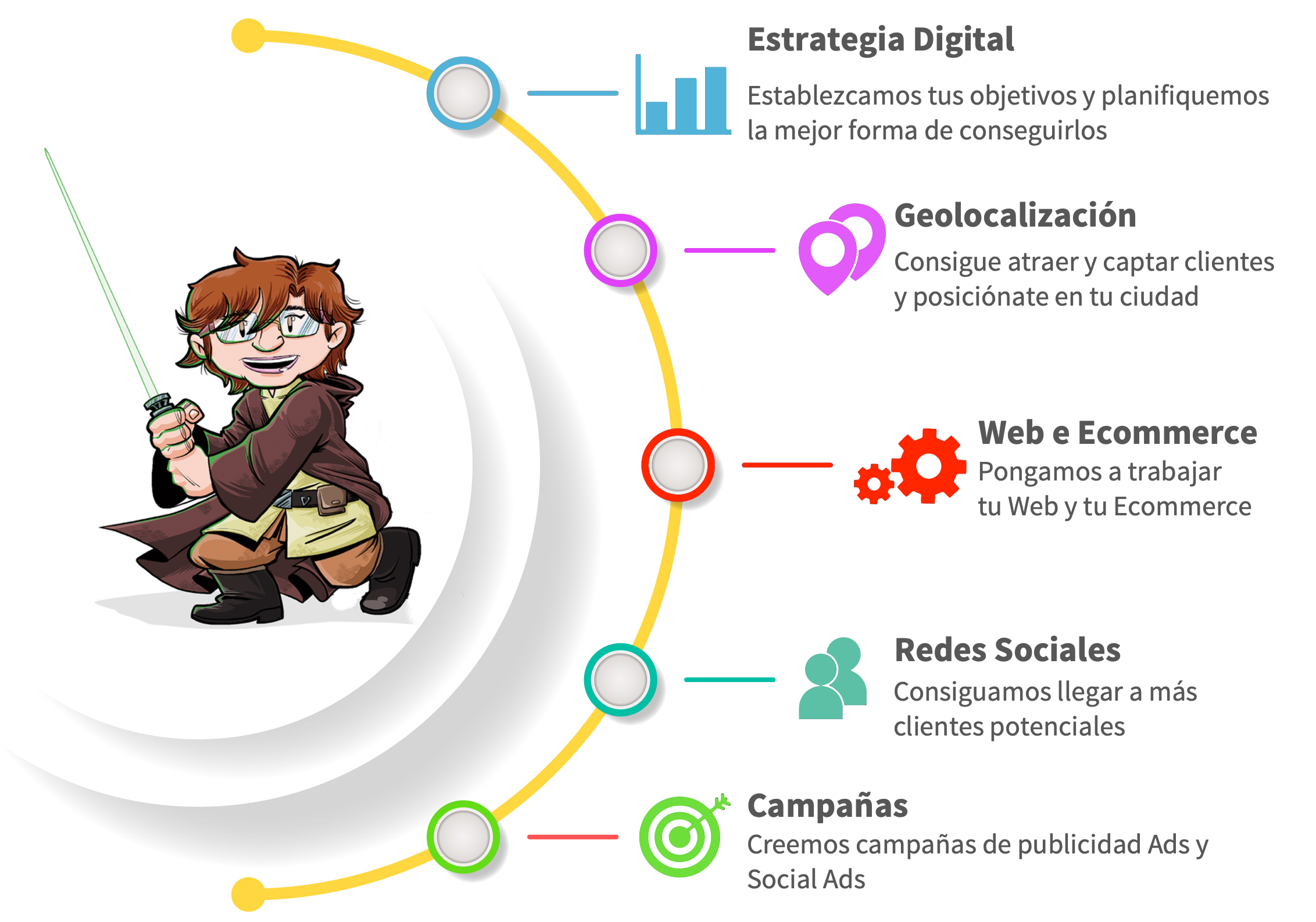 REDES SOCIALES, SOCIAL MEDIA, MARKETING DIGITAL